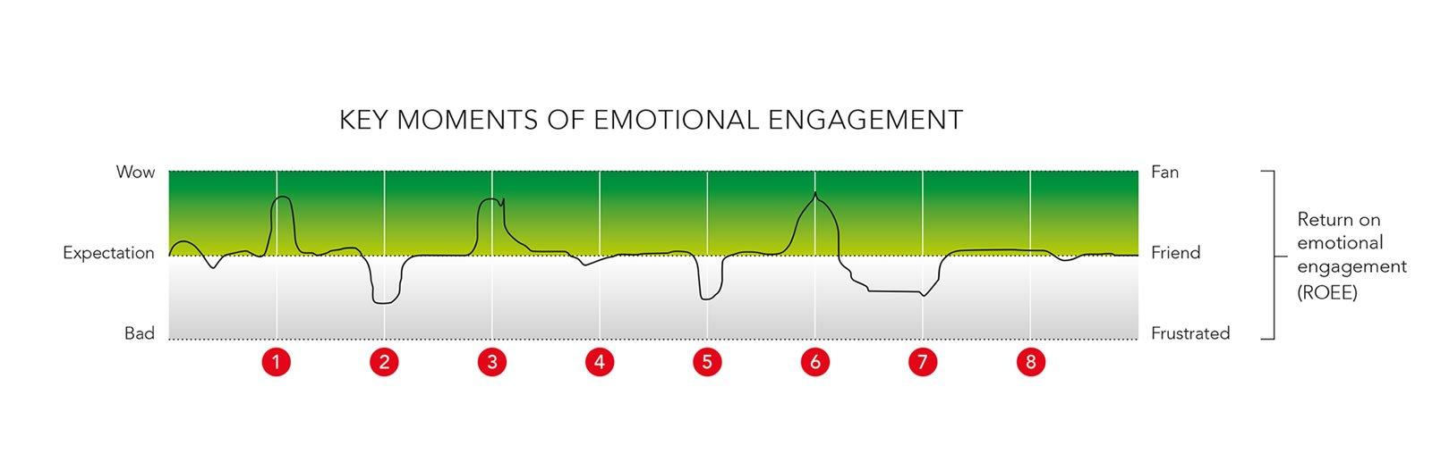 key moments of emotional engagement